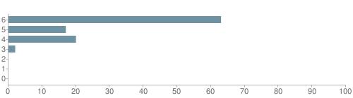 Chart?cht=bhs&chs=500x140&chbh=10&chco=6f92a3&chxt=x,y&chd=t:63,17,20,2,0,0,0&chm=t+63%,333333,0,0,10|t+17%,333333,0,1,10|t+20%,333333,0,2,10|t+2%,333333,0,3,10|t+0%,333333,0,4,10|t+0%,333333,0,5,10|t+0%,333333,0,6,10&chxl=1:|other|indian|hawaiian|asian|hispanic|black|white